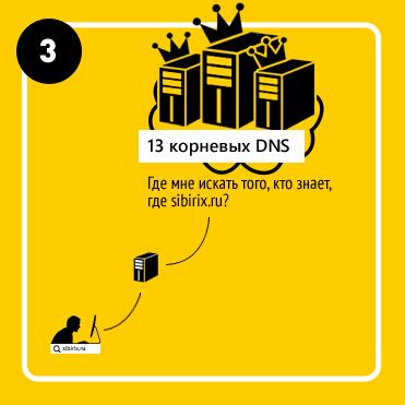 Инфографика: как работает DNS-сервер — для самых маленьких