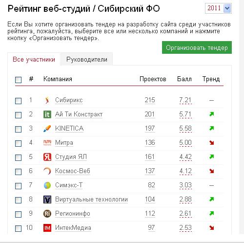 Рейтинг Рунета 2011— мыснова первые!