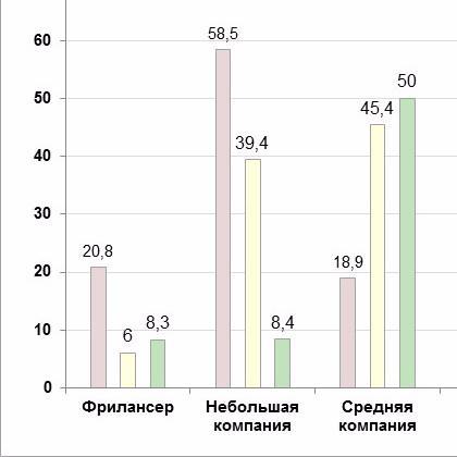 Про 8,3%, любовь к клиентам и сложные проекты